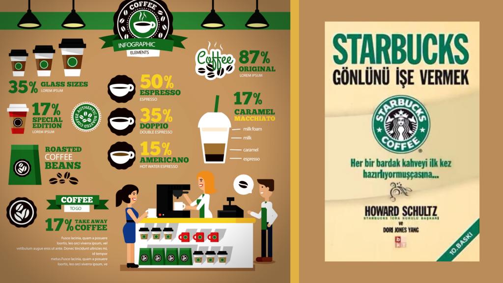 Kitap: Starbucks | Gönlünü İşe Vermek | Yazar: Howard Schultz | Yorumlayan: Hülya Erarslan