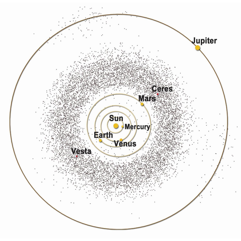 Yazı: Asteroitler   Yazan: İlhan Vardar